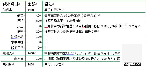 小龙虾的三种人工养殖模式