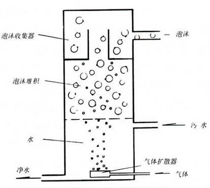 常用过滤设备、材料的原理、作用、特点和选用