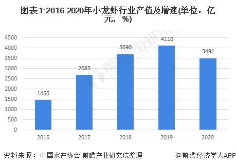 2021年中国水产养殖行业市场现状及区域格局分析 小龙虾规模增长稳定